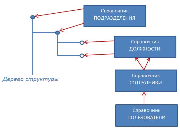 Связка Структура-Подразделения-Должности-Сотрудник-Пользователи