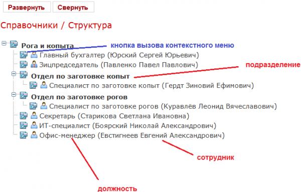 Структура системы электронного документооборота Detrix